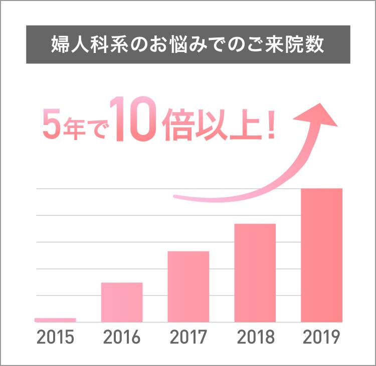 婦人科系のお悩みでのご来院数 5年間の推移の棒グラフ